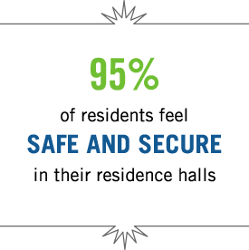 95% of residents feel safe and secure in their residence halls