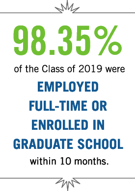 98.35 percent of the class of 2019 were employed full-time or enrolled in gradaute school within ten months.