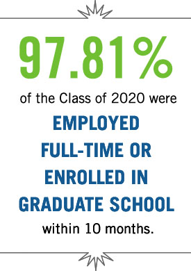 97.81 percent of the class of 2020 were employed full-time