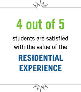 4 out of 5 students are satisfied with the value of the residential experience